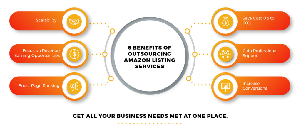 Benefits Of Outsourcing Alazon Listing Services
