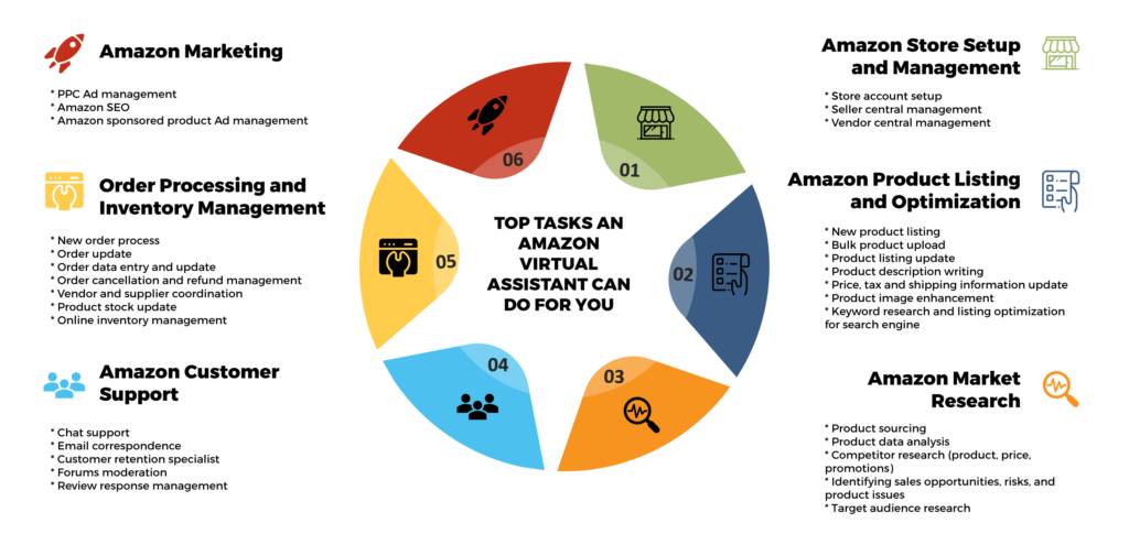 Amazon Virtual Assistant Tasks